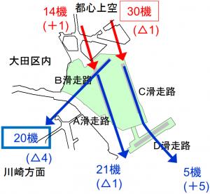 南風時午後3~7時(実質3時間)1時間あたり90機の離発着案(国交省資料から作成)
