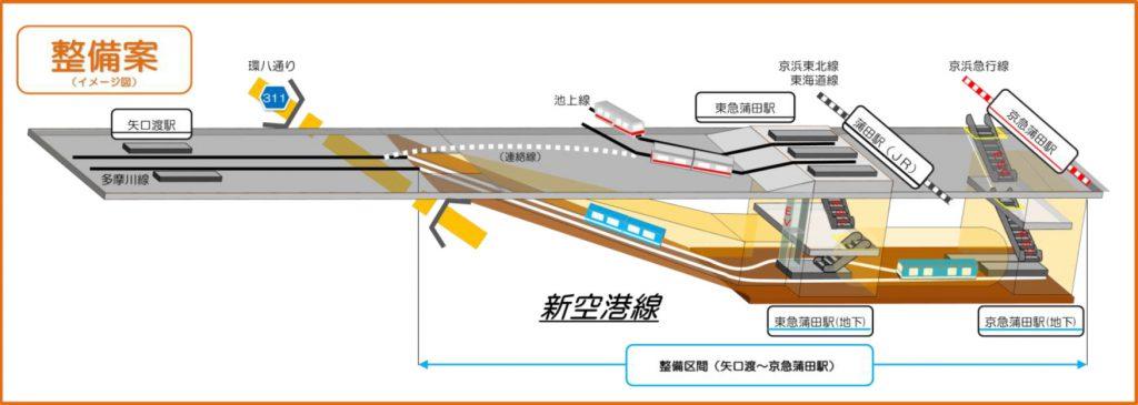 新空港線整備案 (大田区ホームページより)